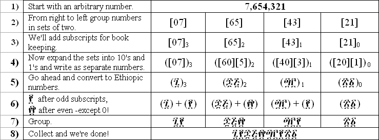 A Look at Ethiopic Numerals